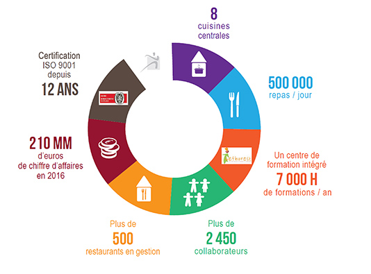 Chiffre restauration France